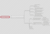 Mind map: Ciencia de los materiales