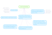 Mind map: visual merchandising