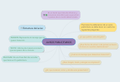 Mind map: AVISOS PUBLICITARIOS