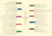 Mind map: CONECTORES