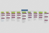 Mind map: Teorías Administrativas