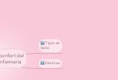 Mind map: comodidad y confort del paciente en enfermeria