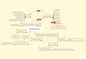 Mind map: Economic Crisis