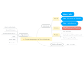 Mind map: English Language 1st Term Mindmap