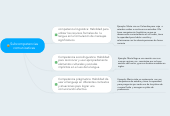 Mind map: Subcompetencias