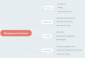 Mind map: Management Functions