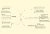 Mind map: Executive Function Skills
