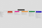 Mind map: Fundamentos de Programacion