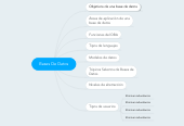 Mind map: Bases De Datos