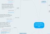 Mind map: ECOSISTEMA  EMPRENDEDOR ZMG