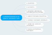 Mind map: SUPERINTENDENCIA DE BANCA, SEGUROS Y AFP