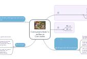 Mind map: Comisariado Ejidal ode BienesComunales
