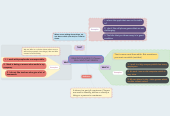 Mind map: RELATIVE CLAUSES (1)-Clauses With- WHO/THAT/WHICH