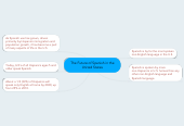 Mind map: The Future of Spanish in the United States