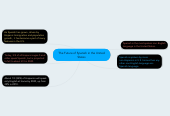 Mind map: The Future of Spanish in the UnitedStates