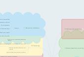 Mind map: Entornos Virtuales