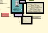 Mind map: Momentos principales de la filosofía.
