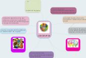 Mind map: LOS GRUPOS