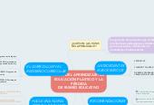 Mind map: RUTAS DEL APRENDIZAJE: LAEDUCACIÓN PLÁSTICO Y LAPÉRDIDA DE RUMBO EDUCATIVO