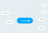 Mind map: Creative