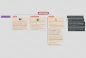 Mind map: Le Diseño Interactivo