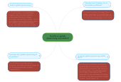 Mind map: Hvorfor er global opvarmning et problem?