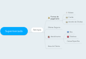 Mind map: Supermercado