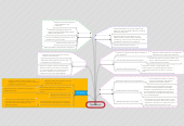 Mind map: Operations