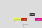 Mind map: Asbanc