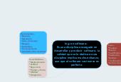 Mind map: Ing. en software.- Es una disciplina encargada en desarrollar y producir software, la calidad que se le dedica a esta disciplina implica mucho esfuerzo, aun que el software casi nunca es perfecto.
