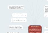 Mind map: RELACIÓN DELDERECHOADMINISTRATIVO CONLA ADMINISTRACIÓNPUBLICA Y PRIVADA.....