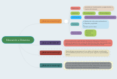 Mind map: Educación a Distancia