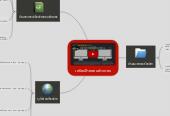 Mind map: เครือขายคอมพิวเตอร