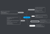 Mind map: อุปกรณการสื่อสาร