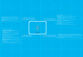 Mind map: อินเทอรเน็ต (Internet)