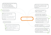 Mind map: Copia de Terrorismo Internacional