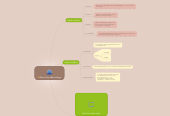 Mind map: สื่อกลางในการสื่อสารข้อมูล