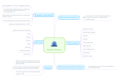 Mind map: Systems Theory
