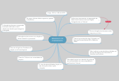 Mind map: EMBARGOS DEDIVERGÊNCIA