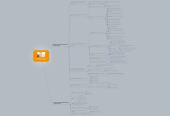Mind map: Desarrollo durante los primeros tres años