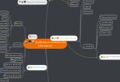 Mind map: Auditoria en sistemas de información
