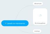 Mind map: Laweb es nteresante