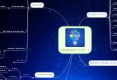Mind map: SUBVERSION - SVN