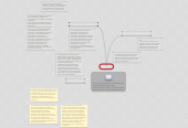 Mind map: COSTO