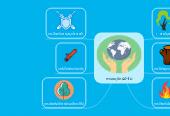 Mind map: การอนุรักษ์ป่าไม้