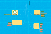 Mind map: RECYCLE