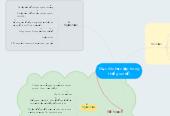 Mind map: Mục tiêu học tập trong thời gian tới