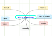 Mind map: SERES DE LA NATURALEZA