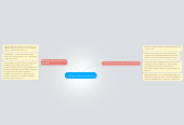 Mind map: Programación en Android