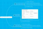 Mind map: Process of Twitter Advance Research